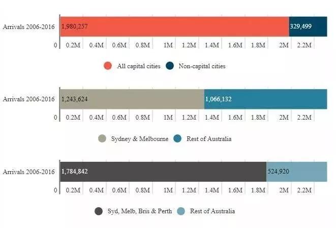 87%都选择定居在了悉尼或墨尔本