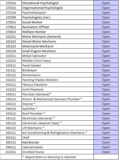 启用全新职业清单,澳洲ACT新政将在11月29日全面生效