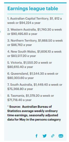 心痛还是心动?澳人平均薪资出炉,最低年薪27,768澳元