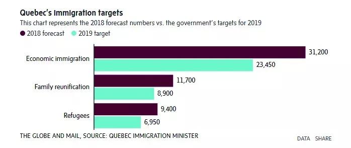 魁省明年移民人数将从今年的约50,000人降至约40,000人