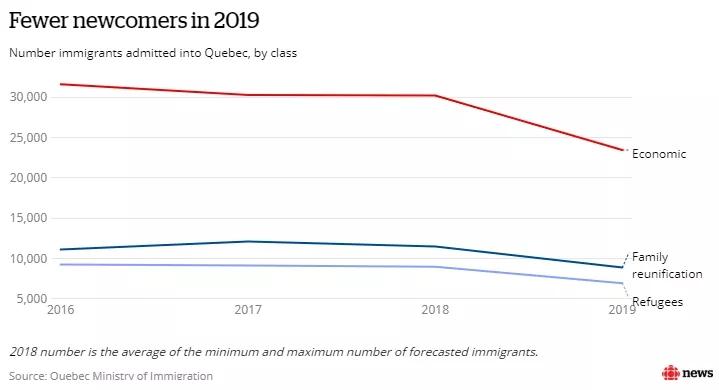 CAQ公布的经济数据显示,紧缩的劳动力市场可能会减缓经济增长。